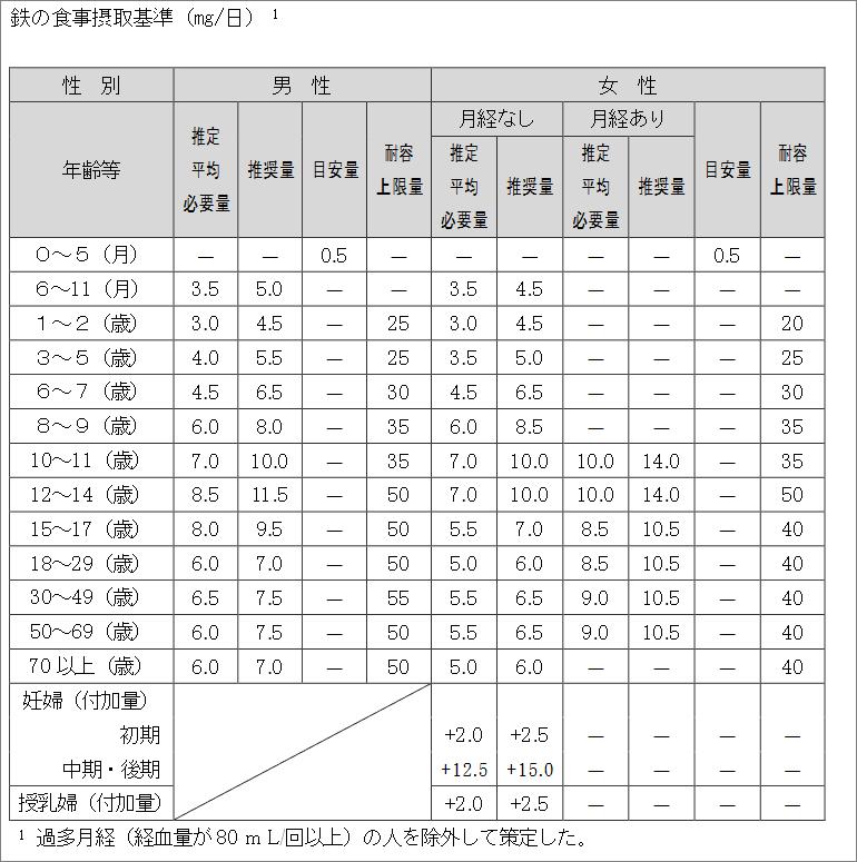 日本人の食事摂取基準2015年概要鉄分摂取量の目安